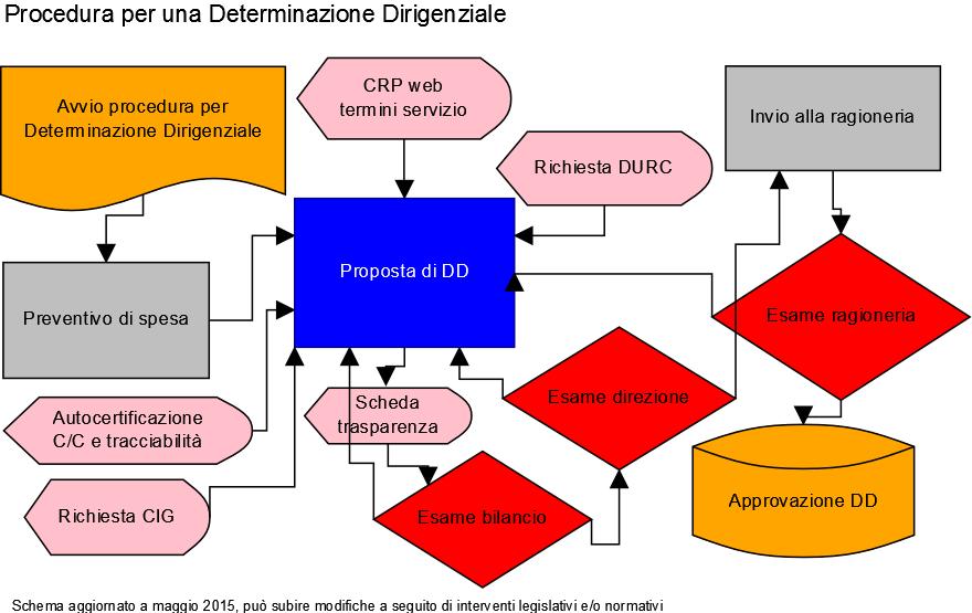 procedura per determinazione dirigenziale