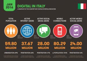 digital in italy