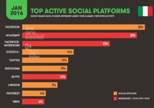 top social in italy
